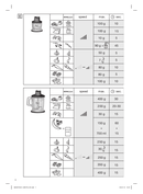 Braun Multiquick 7 MQ 745 Aperative pagina 5