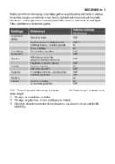 AEG MCC2580EM sivu 5