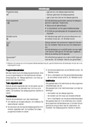 Zanussi ZDF 312 side 4