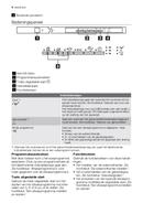 Electrolux ESL64010 pagina 4