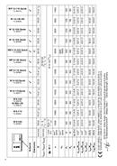 Metabo WEV 15-125 Quick Inox Seite 4