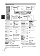 Página 4 do Panasonic DVD-S27